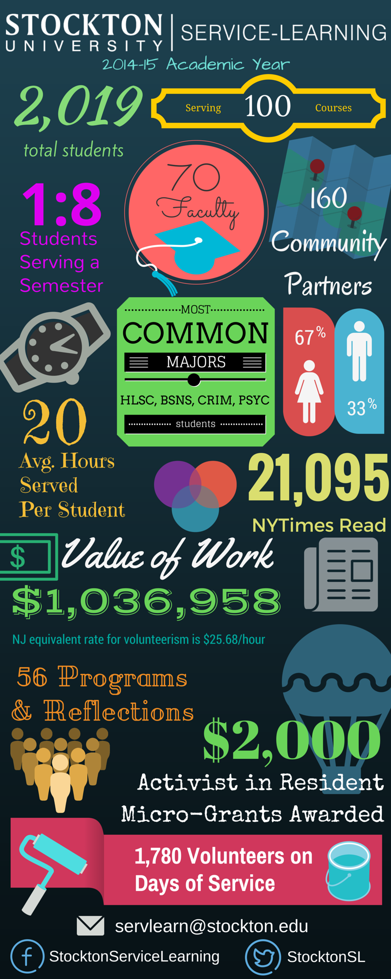 Service Learning Info Graphic